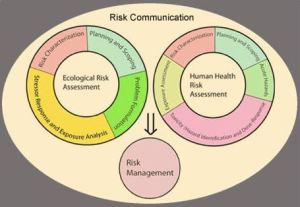 risk communication graphic