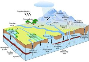 water sources diagram